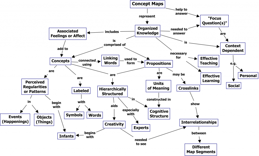 what-is-a-concept-map